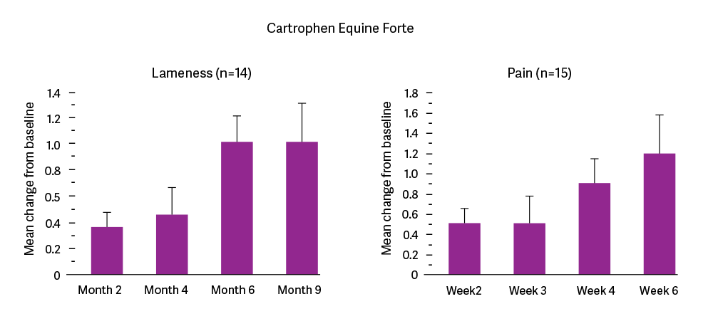 Cartrophen-Graph-1